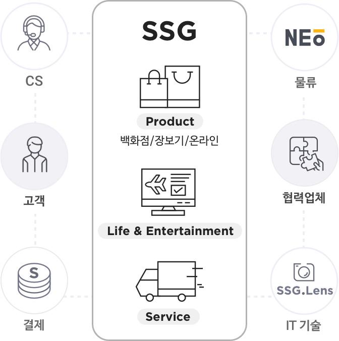 SSG는 Product(백화점/장보기/온라인), Life & Entertainment, Service를 제공함으로써 고객(Customer, CS, 결제)과 협력업체(Provider, 물류, IT 기술)를 연결해줍니다.
